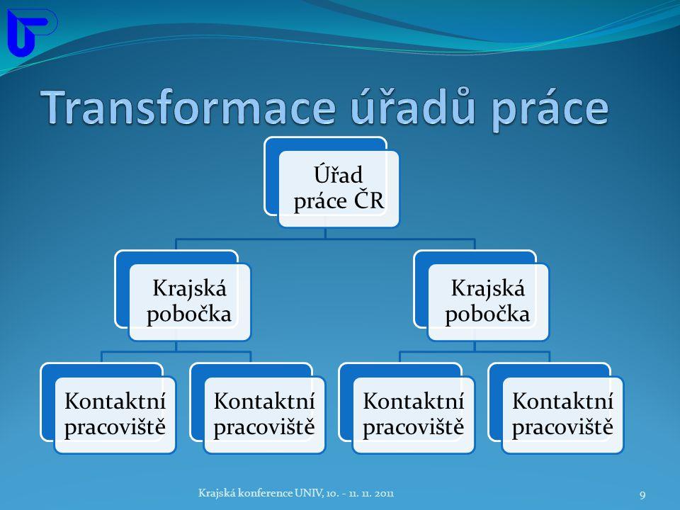 Úřad práce ČR Krajská pobočka Kontaktní pracoviště Krajská pobočka Kontaktní pracoviště Krajská konference UNIV, 10.