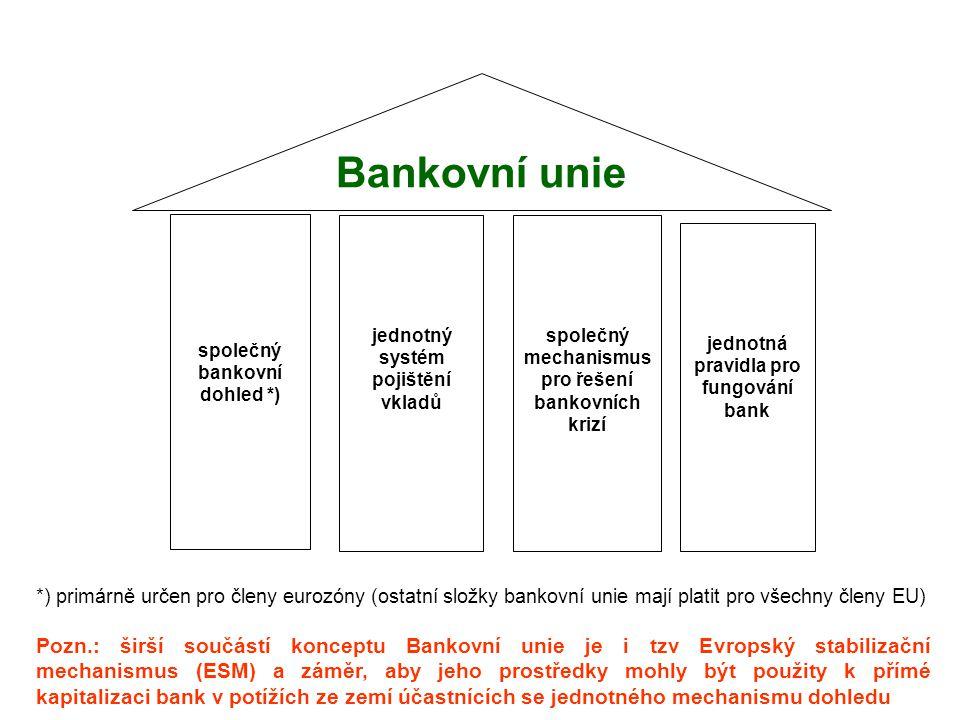 společný bankovní dohled *) jednotný systém pojištění vkladů společný mechanismus pro řešení bankovních krizí jednotná pravidla pro fungování bank Bankovní unie *) primárně určen pro členy eurozóny (ostatní složky bankovní unie mají platit pro všechny členy EU) Pozn.: širší součástí konceptu Bankovní unie je i tzv Evropský stabilizační mechanismus (ESM) a záměr, aby jeho prostředky mohly být použity k přímé kapitalizaci bank v potížích ze zemí účastnících se jednotného mechanismu dohledu
