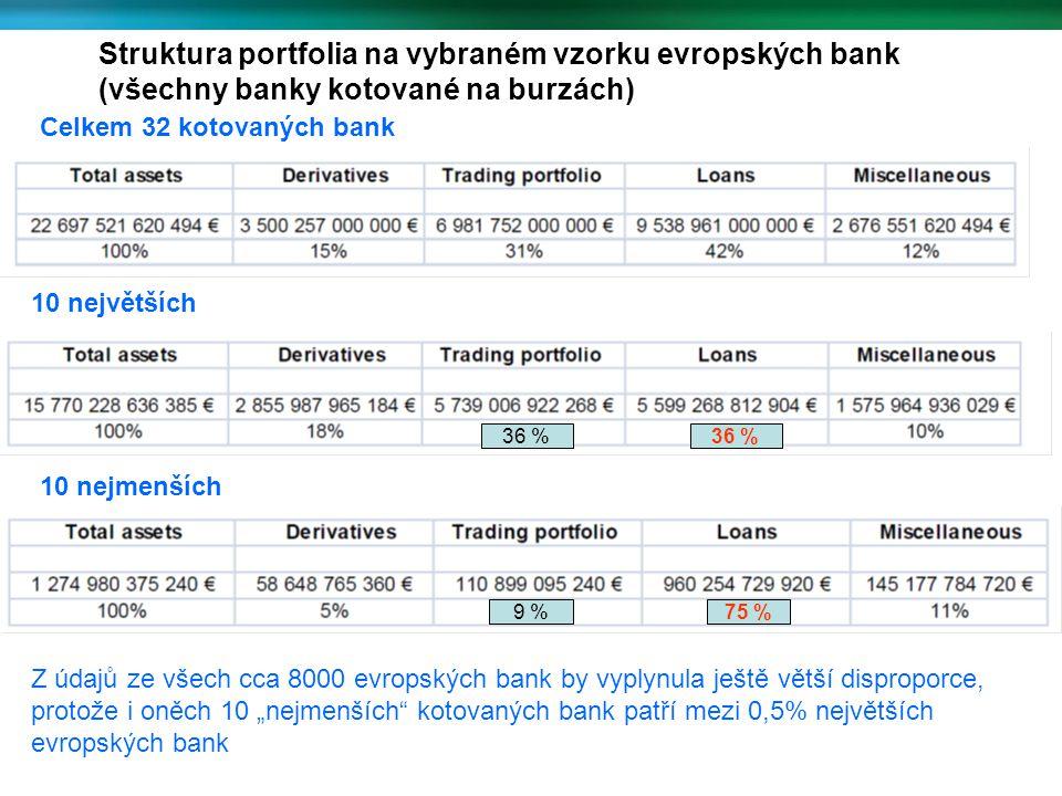 """Struktura portfolia na vybraném vzorku evropských bank (všechny banky kotované na burzách) Celkem 32 kotovaných bank 10 největších 10 nejmenších 36 % 9 % 36 % 75 % Z údajů ze všech cca 8000 evropských bank by vyplynula ještě větší disproporce, protože i oněch 10 """"nejmenších kotovaných bank patří mezi 0,5% největších evropských bank"""