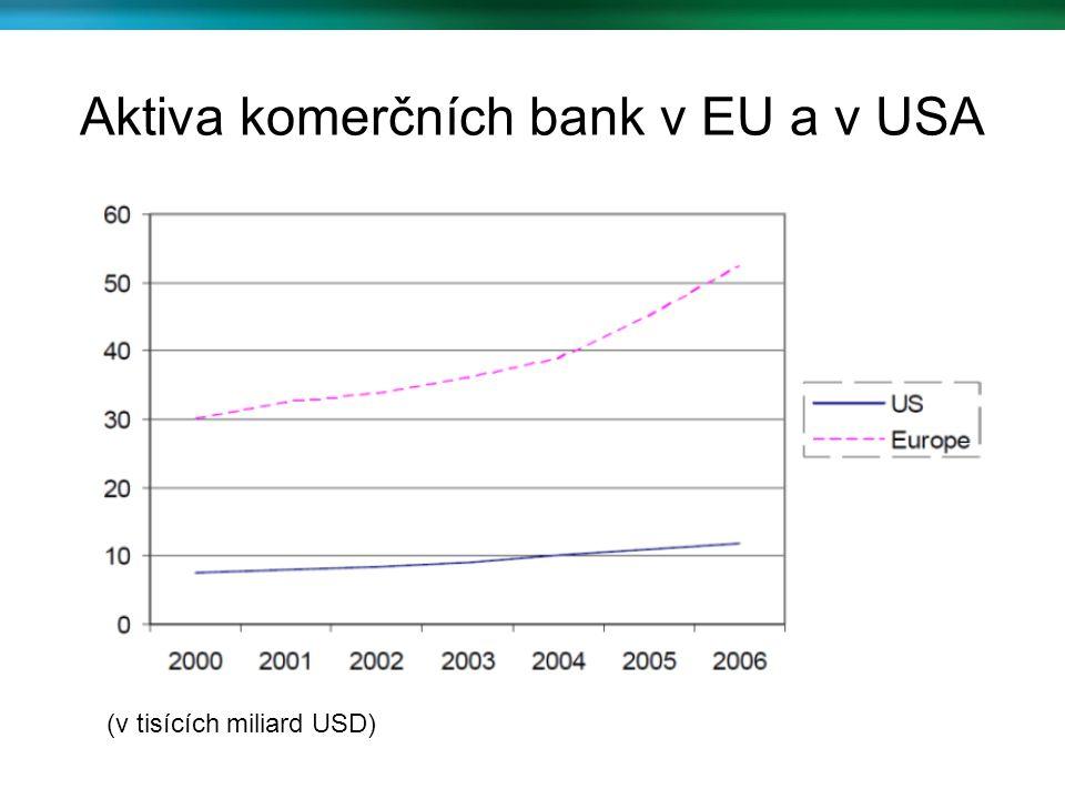 Aktiva komerčních bank v EU a v USA (v tisících miliard USD)