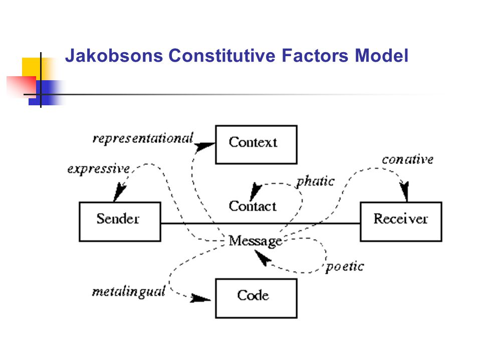 Jakobsons Constitutive Factors Model