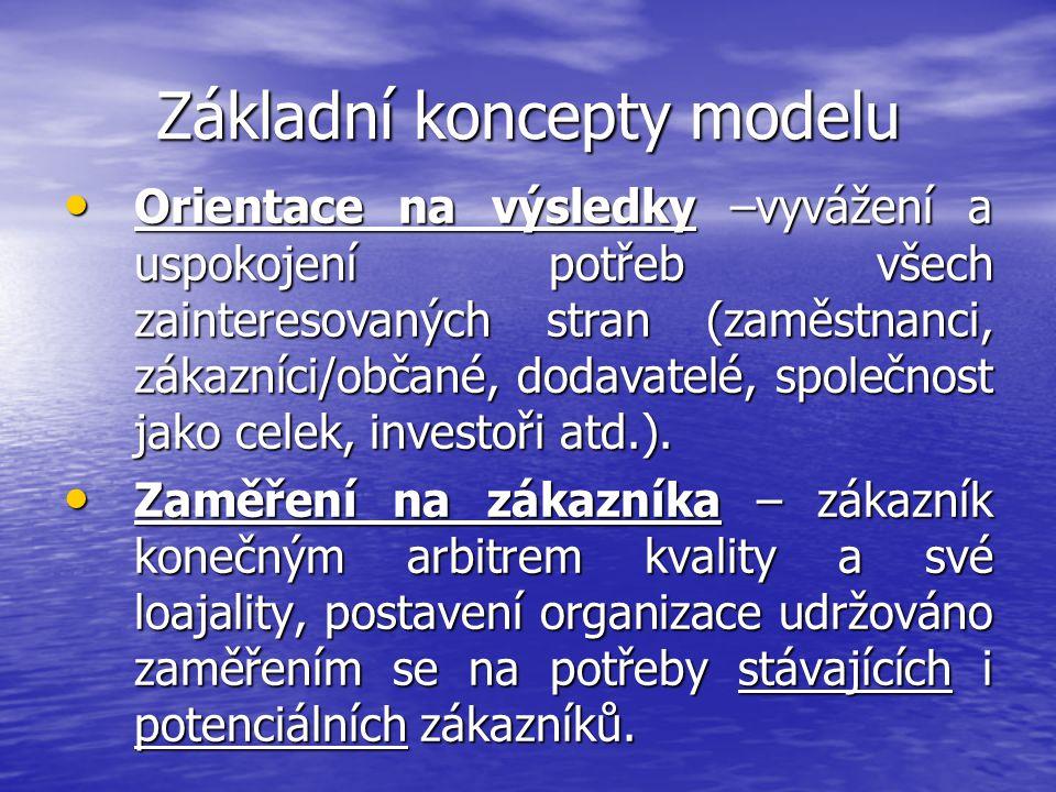 Základní koncepty modelu Orientace na výsledky –vyvážení a uspokojení potřeb všech zainteresovaných stran (zaměstnanci, zákazníci/občané, dodavatelé,