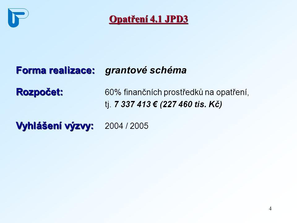 4 Opatření 4.1 JPD3 Forma realizace: Forma realizace: grantové schéma Rozpočet: Rozpočet: 60% finančních prostředků na opatření, tj. 7 337 413 € (227