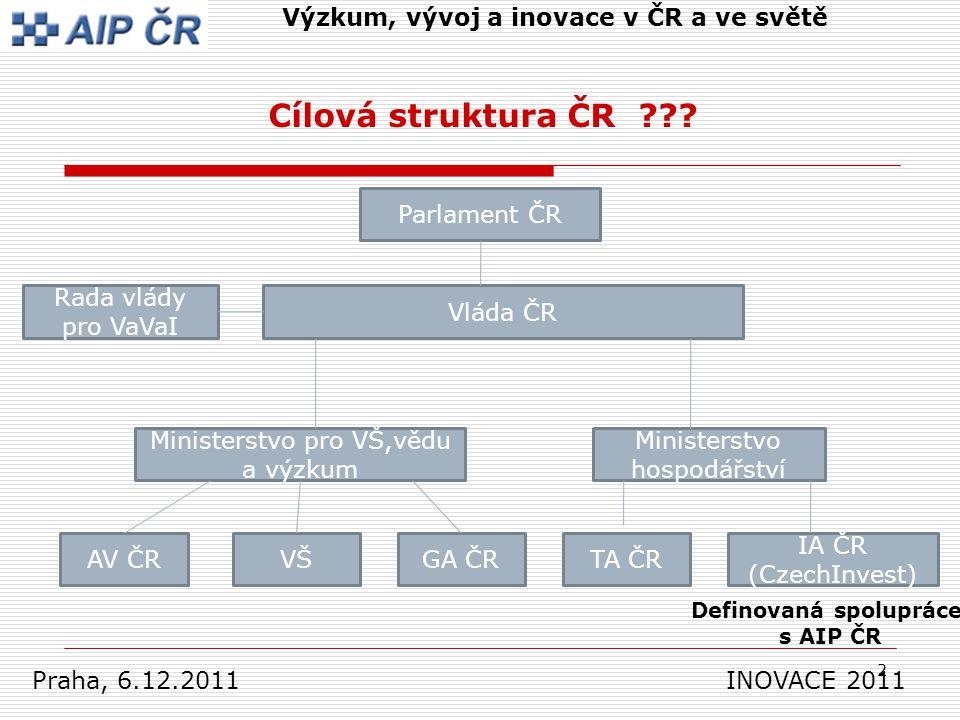 2 Výzkum, vývoj a inovace v ČR a ve světě Cílová struktura ČR .