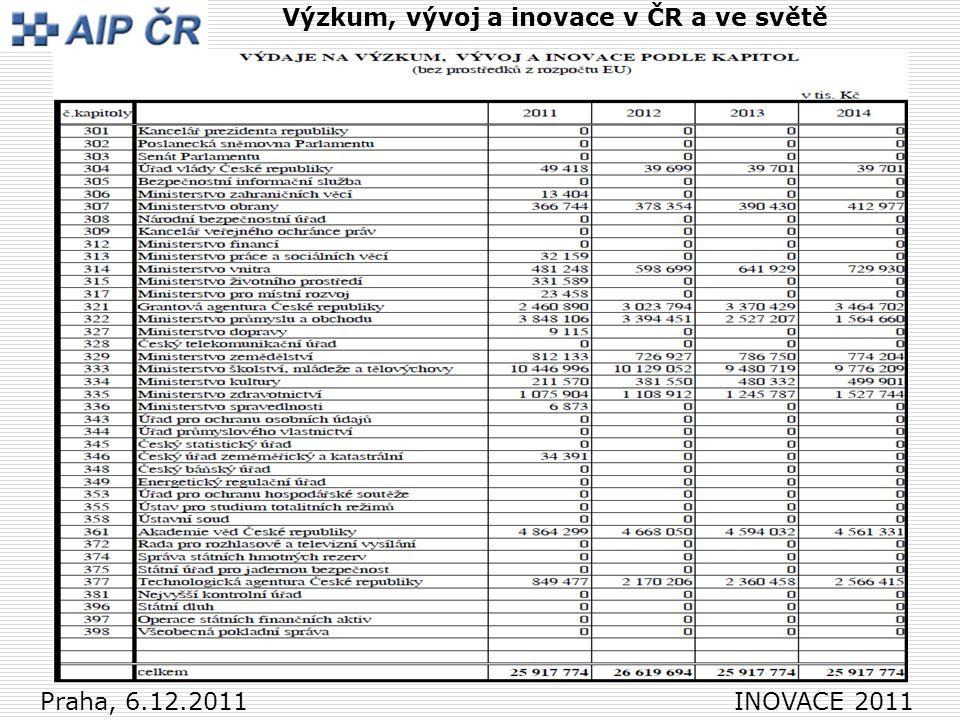 3 Praha, 6.12.2011 INOVACE 2011 Výzkum, vývoj a inovace v ČR a ve světě Zdroje pro VaVaI Česká republika