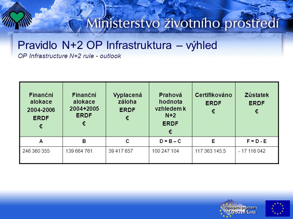 Pravidlo N+2 OP Infrastruktura – výhled OP Infrastructure N+2 rule - outlook Finanční alokace 2004-2006 ERDF € Finanční alokace 2004+2005 ERDF € Vypla