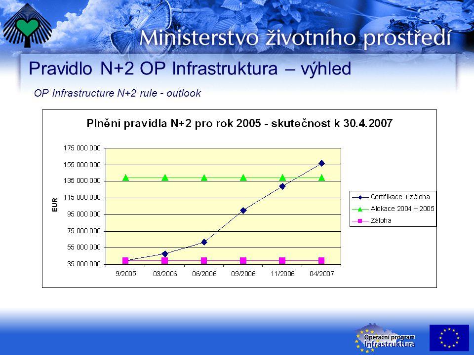 Pravidlo N+2 OP Infrastruktura – výhled OP Infrastructure N+2 rule - outlook
