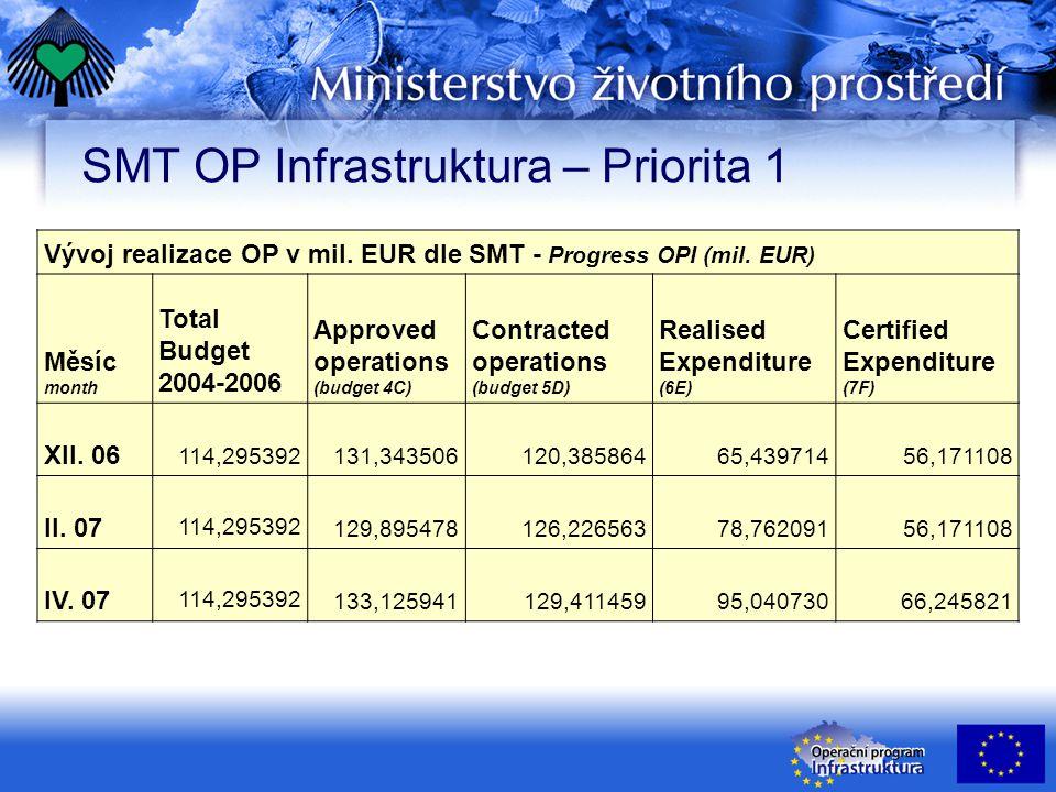 Pozitivní faktory realizace OP Infrastruktura Sunny sides in implementation of OPI Dokončeny další projekty More projects completed k 31.3.07 dokončeno: P1 – 25 P2 – 6 P3 - 88 Další certifikace výdajů More expenditures certified k 30.4.07 certifikováno: 173,6 mil €