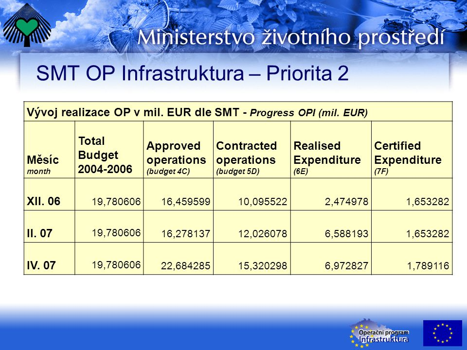 Pravidlo N+2 OP Infrastruktura – výhled OP Infrastructure N+2 rule - outlook Finanční alokace 2004-2006 ERDF € Finanční alokace 2004+2005 ERDF € Vyplacená záloha ERDF € Prahová hodnota vzhledem k N+2 ERDF € Certifikováno ERDF € Zůstatek ERDF € ABCD = B – CEF = D - E 246 360 355139 664 76139 417 657100 247 104117 363 145,5- 17 116 042