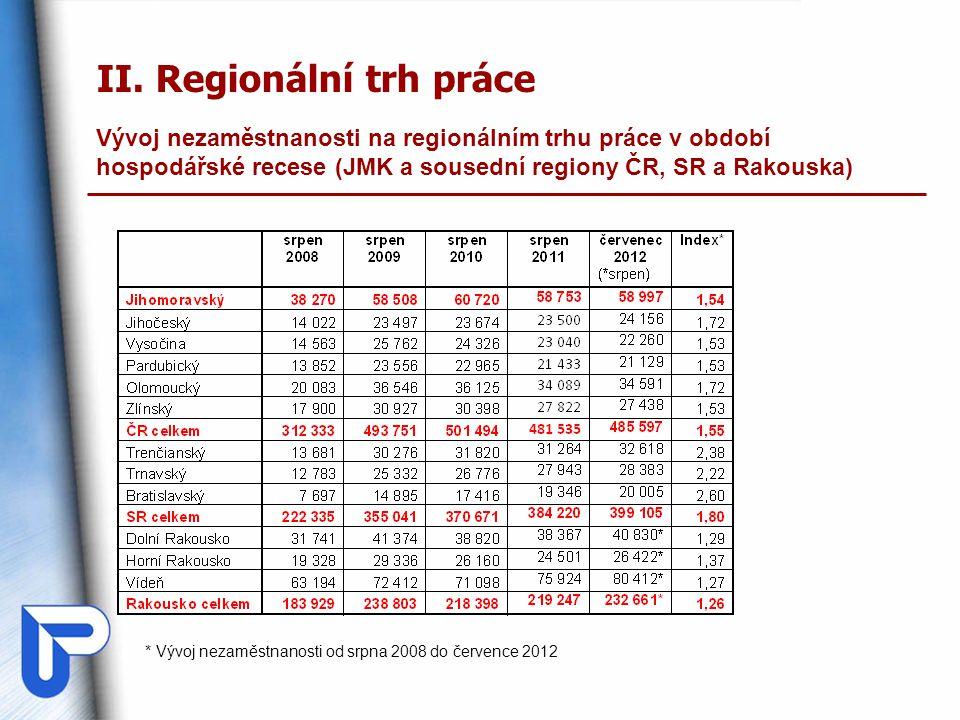 II. Regionální trh práce Vývoj nezaměstnanosti na regionálním trhu práce v období hospodářské recese (JMK a sousední regiony ČR, SR a Rakouska) * Vývo