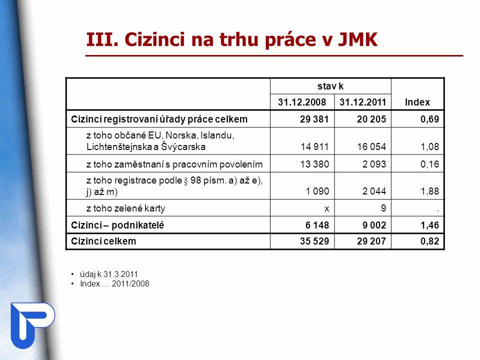 III. Cizinci na trhu práce v JMK stav k Index 31.12.200831.12.2011 Cizinci registrovaní úřady práce celkem29 38120 2050,69 z toho občané EU, Norska, I