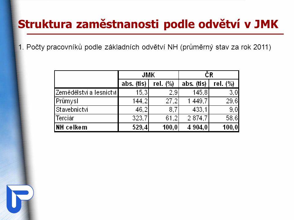 Struktura zaměstnanosti podle odvětví v JMK 1.
