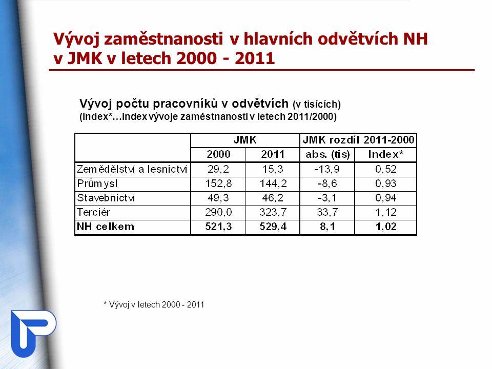 Vývoj zaměstnanosti v hlavních odvětvích NH v JMK v letech 2000 - 2011 Vývoj počtu pracovníků v odvětvích (v tisících) (Index*…index vývoje zaměstnanosti v letech 2011/2000) * Vývoj v letech 2000 - 2011