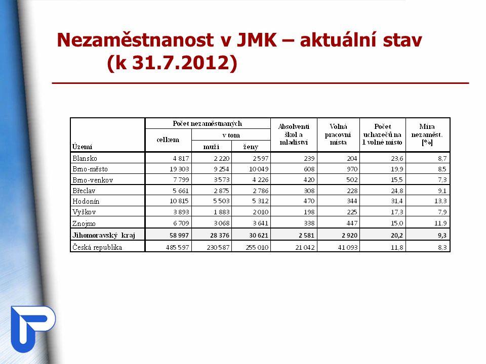 Nezaměstnanost v JMK – aktuální stav (k 31.7.2012)