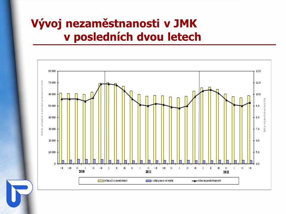 Vývoj nezaměstnanosti v JMK v posledních dvou letech