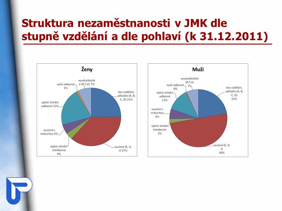 Struktura nezaměstnanosti v JMK dle stupně vzdělání a dle pohlaví (k 31.12.2011)