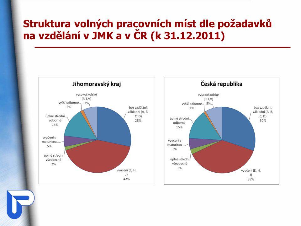 Struktura volných pracovních míst dle požadavků na vzdělání v JMK a v ČR (k 31.12.2011)