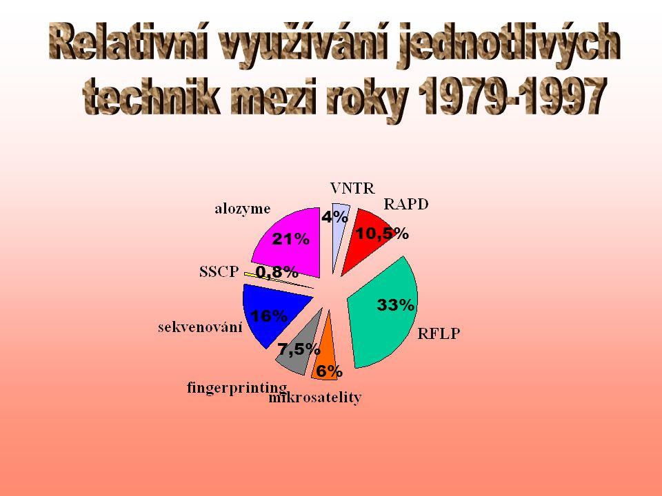 4% 33% 16% 10,5% 7,5% 6% 0,8% 21%
