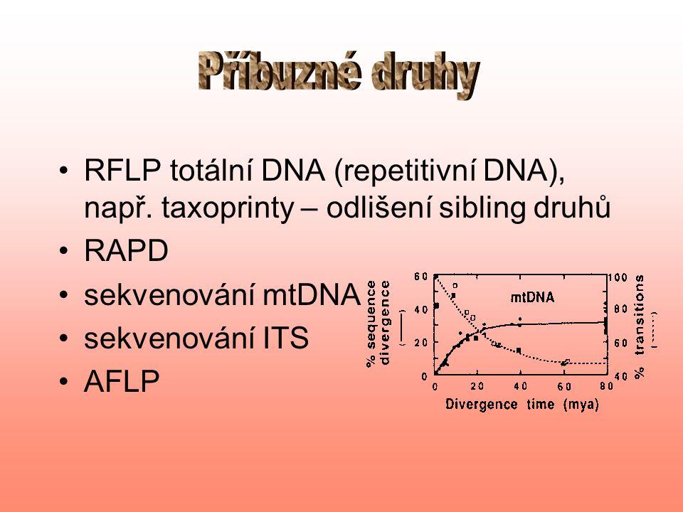RFLP totální DNA (repetitivní DNA), např.