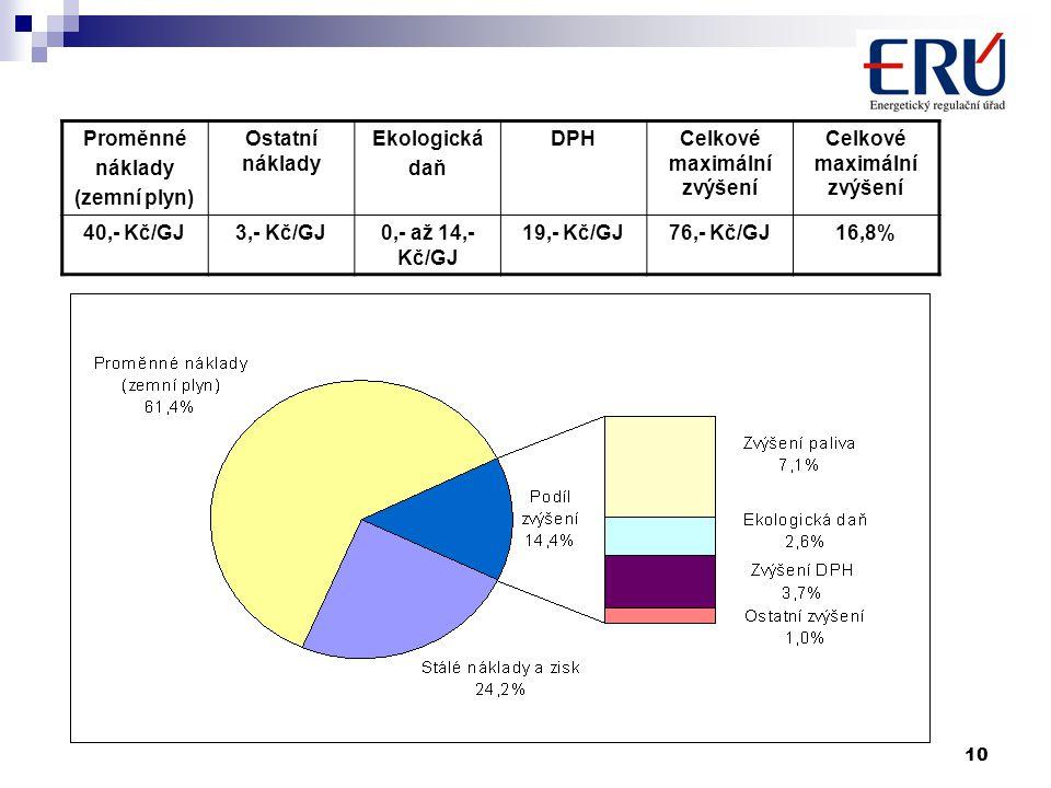 10 Proměnné náklady (zemní plyn) Ostatní náklady Ekologická daň DPHCelkové maximální zvýšení 40,- Kč/GJ3,- Kč/GJ0,- až 14,- Kč/GJ 19,- Kč/GJ76,- Kč/GJ16,8%
