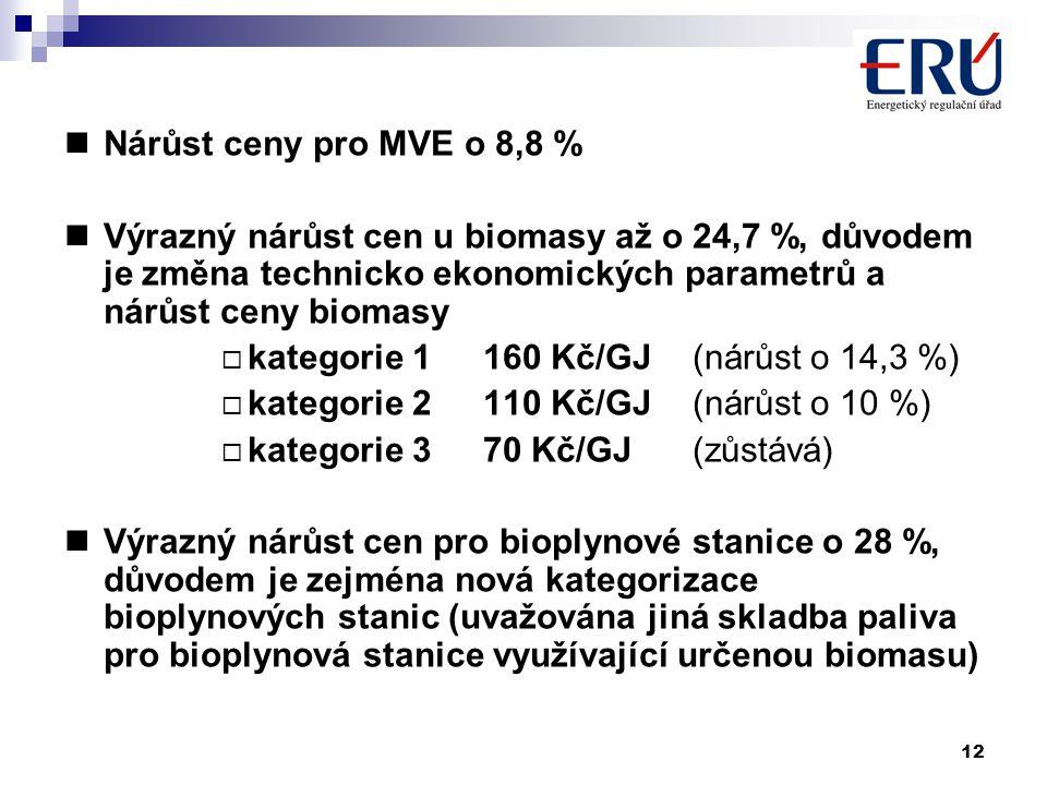 12 Nárůst ceny pro MVE o 8,8 % Výrazný nárůst cen u biomasy až o 24,7 %, důvodem je změna technicko ekonomických parametrů a nárůst ceny biomasy  kategorie 1 160 Kč/GJ (nárůst o 14,3 %)  kategorie 2 110 Kč/GJ (nárůst o 10 %)  kategorie 3 70 Kč/GJ (zůstává) Výrazný nárůst cen pro bioplynové stanice o 28 %, důvodem je zejména nová kategorizace bioplynových stanic (uvažována jiná skladba paliva pro bioplynová stanice využívající určenou biomasu)