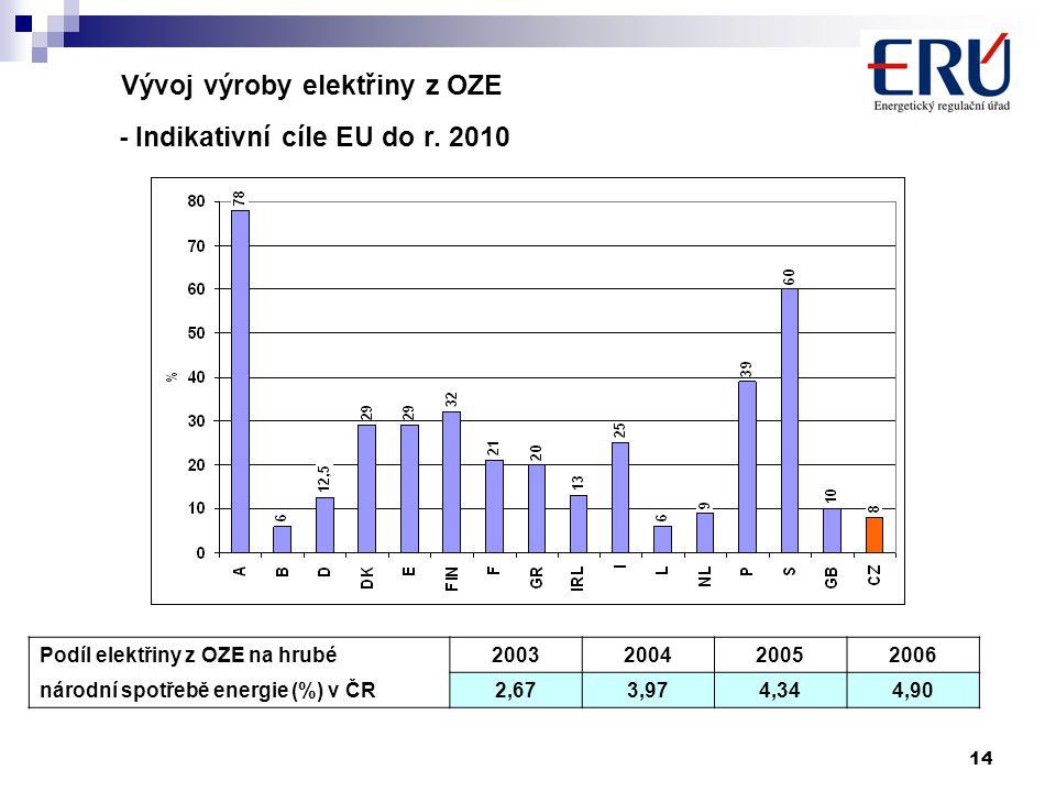 14 Vývoj výroby elektřiny z OZE - Indikativní cíle EU do r.