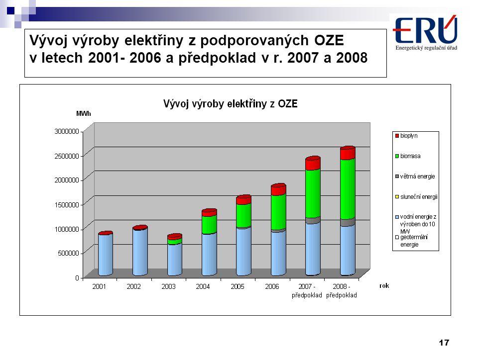 17 Vývoj výroby elektřiny z podporovaných OZE v letech 2001- 2006 a předpoklad v r. 2007 a 2008