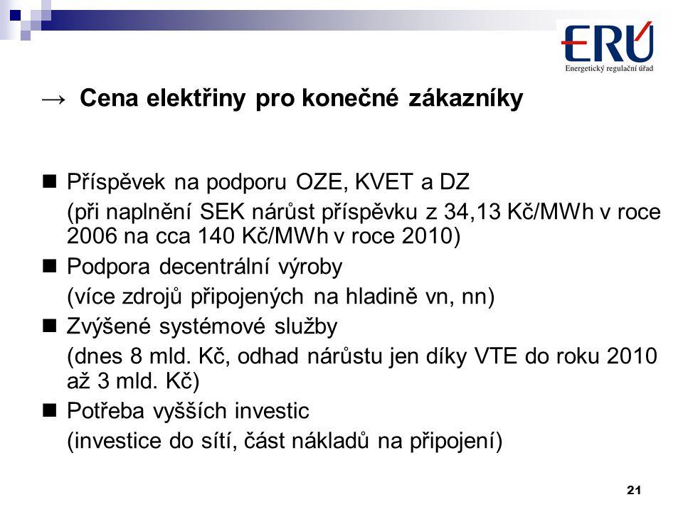 21 → Cena elektřiny pro konečné zákazníky Příspěvek na podporu OZE, KVET a DZ (při naplnění SEK nárůst příspěvku z 34,13 Kč/MWh v roce 2006 na cca 140 Kč/MWh v roce 2010) Podpora decentrální výroby (více zdrojů připojených na hladině vn, nn) Zvýšené systémové služby (dnes 8 mld.