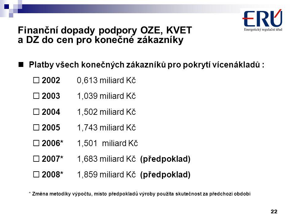 22 Finanční dopady podpory OZE, KVET a DZ do cen pro konečné zákazníky Platby všech konečných zákazníků pro pokrytí vícenákladů :  20020,613 miliard Kč  20031,039 miliard Kč  20041,502 miliard Kč  20051,743 miliard Kč  2006*1,501 miliard Kč  2007*1,683 miliard Kč (předpoklad)  2008*1,859 miliard Kč (předpoklad) * Změna metodiky výpočtu, místo předpokladů výroby použita skutečnost za předchozí období
