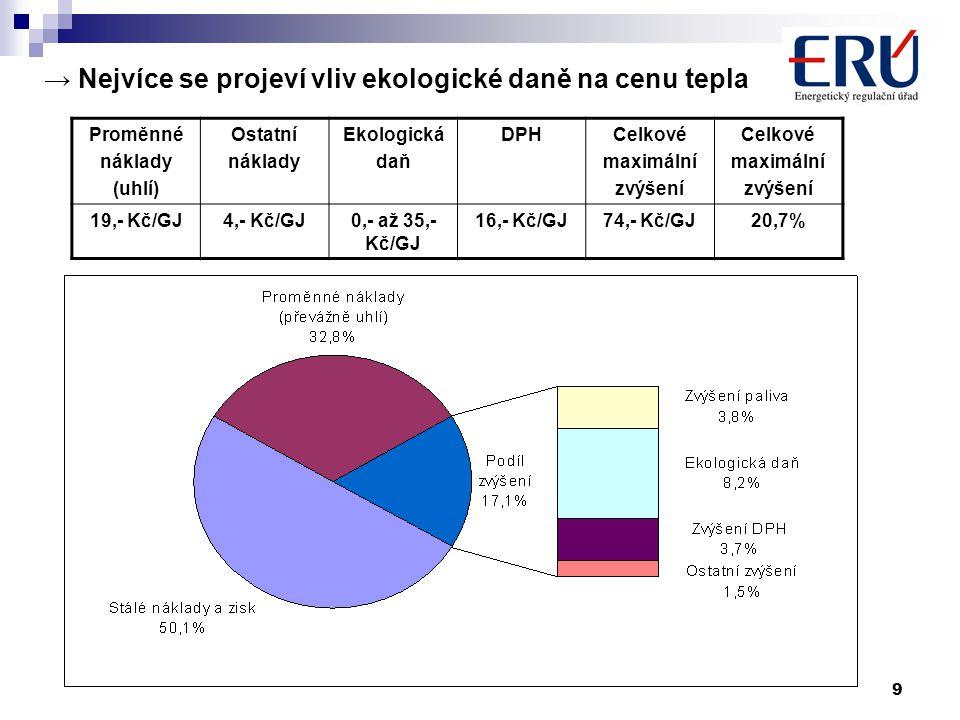 9 → Nejvíce se projeví vliv ekologické daně na cenu tepla Proměnné náklady (uhlí) Ostatní náklady Ekologická daň DPHCelkové maximální zvýšení Celkové maximální zvýšení 19,- Kč/GJ4,- Kč/GJ0,- až 35,- Kč/GJ 16,- Kč/GJ74,- Kč/GJ20,7%