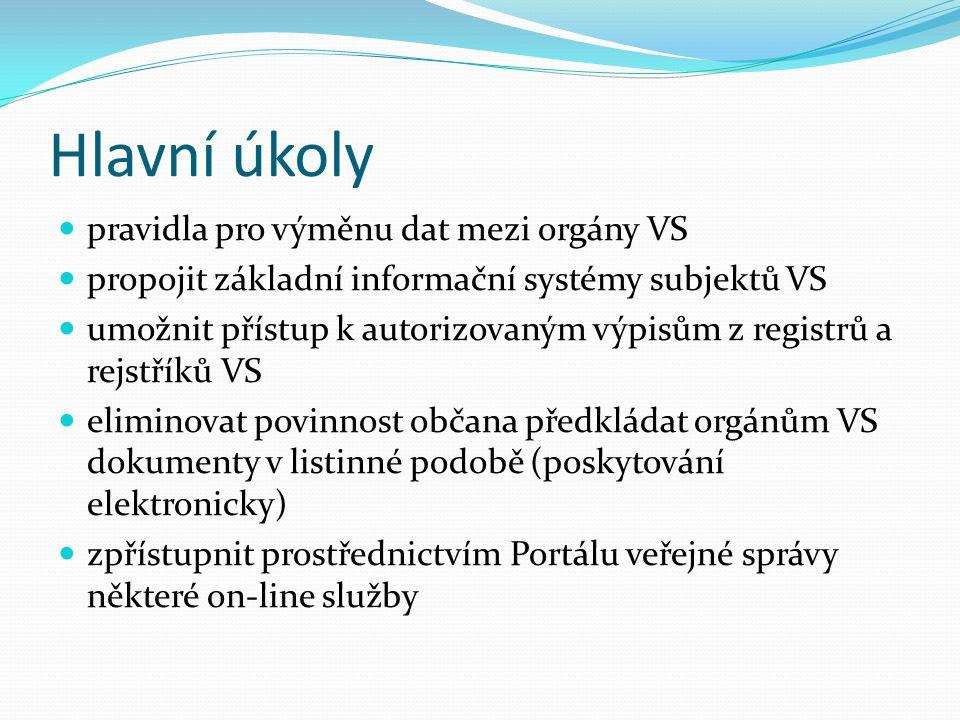Výstupy a aplikace Portál veřejné správy Czech Point Datová Schránka Základní registry Digitální mapa veřejné správy KIVS – Komunikační infrastruktura veřejné správy