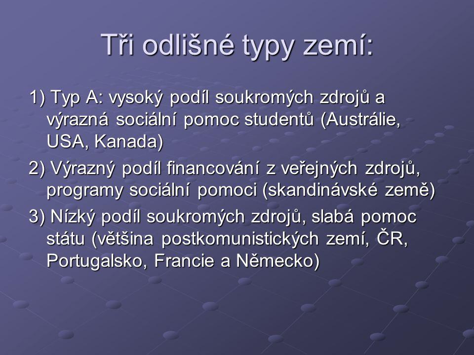 Tři odlišné typy zemí: 1) Typ A: vysoký podíl soukromých zdrojů a výrazná sociální pomoc studentů (Austrálie, USA, Kanada) 2) Výrazný podíl financování z veřejných zdrojů, programy sociální pomoci (skandinávské země) 3) Nízký podíl soukromých zdrojů, slabá pomoc státu (většina postkomunistických zemí, ČR, Portugalsko, Francie a Německo)