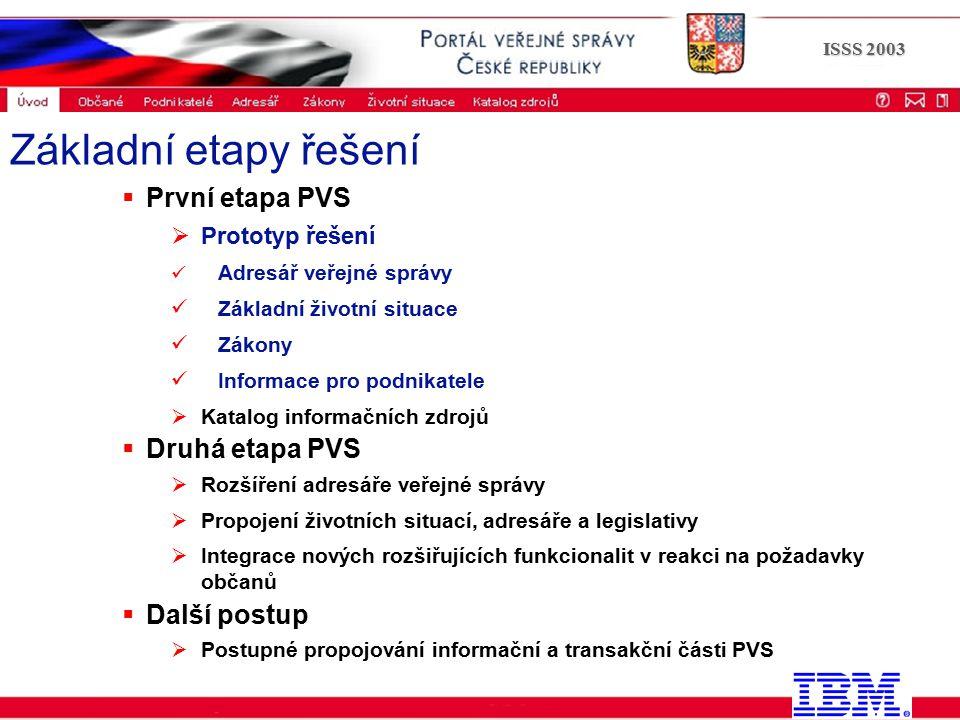 Portál veřejné správy © 2002 IBM Corporation ISSS 2003  První etapa PVS  Prototyp řešení Adresář veřejné správy Základní životní situace Zákony Info
