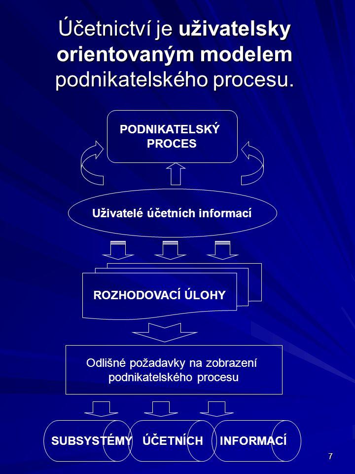 7 PODNIKATELSKÝ PROCES Účetnictví je uživatelsky orientovaným modelem podnikatelského procesu.