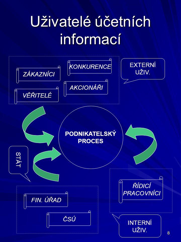 8 Uživatelé účetních informací PODNIKATELSKÝ PROCES FIN.