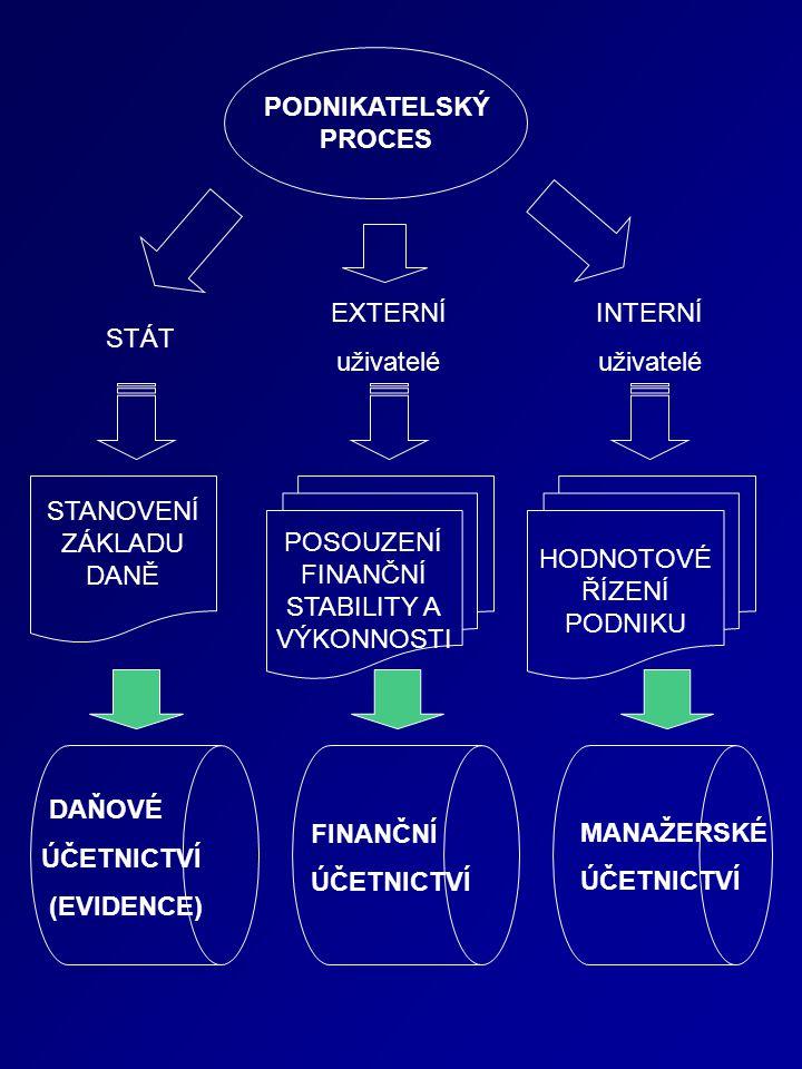 INTERNÍ uživatelé EXTERNÍ uživatelé STÁT DAŇOVÉ ÚČETNICTVÍ (EVIDENCE) FINANČNÍ ÚČETNICTVÍ MANAŽERSKÉ ÚČETNICTVÍ POSOUZENÍ FINANČNÍ STABILITY A VÝKONNOSTI HODNOTOVÉ ŘÍZENÍ PODNIKU STANOVENÍ ZÁKLADU DANĚ PODNIKATELSKÝ PROCES