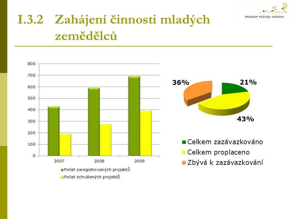 I.3.2 Zahájení činnosti mladých zemědělců