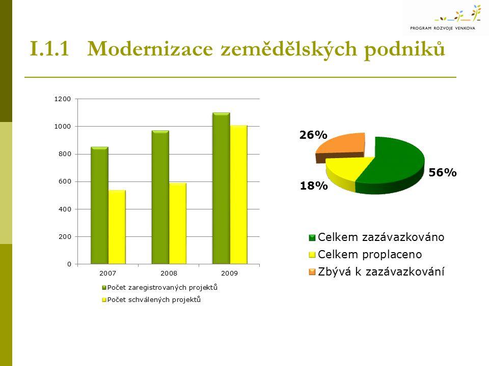 I.1.2 Investice do lesů