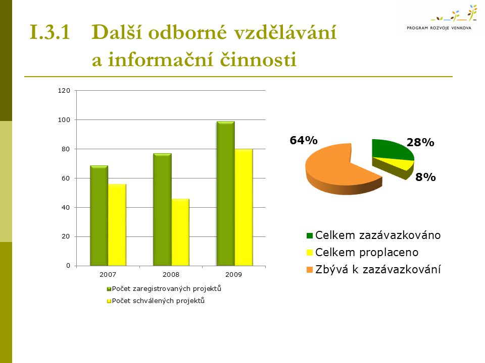 I.3.1 Další odborné vzdělávání a informační činnosti