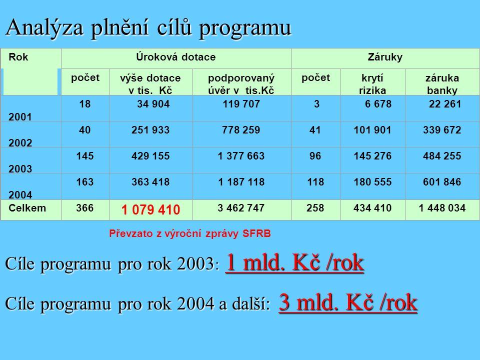 Analýza plnění cílů programu RokÚroková dotaceZáruky početvýše dotace v tis.