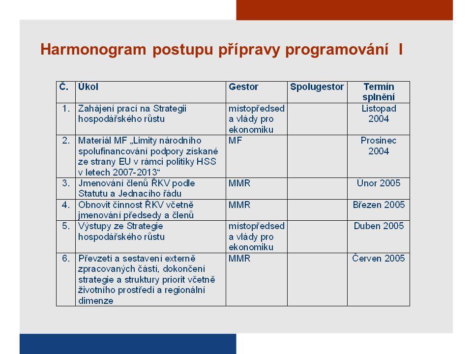 Harmonogram postupu přípravy programování I