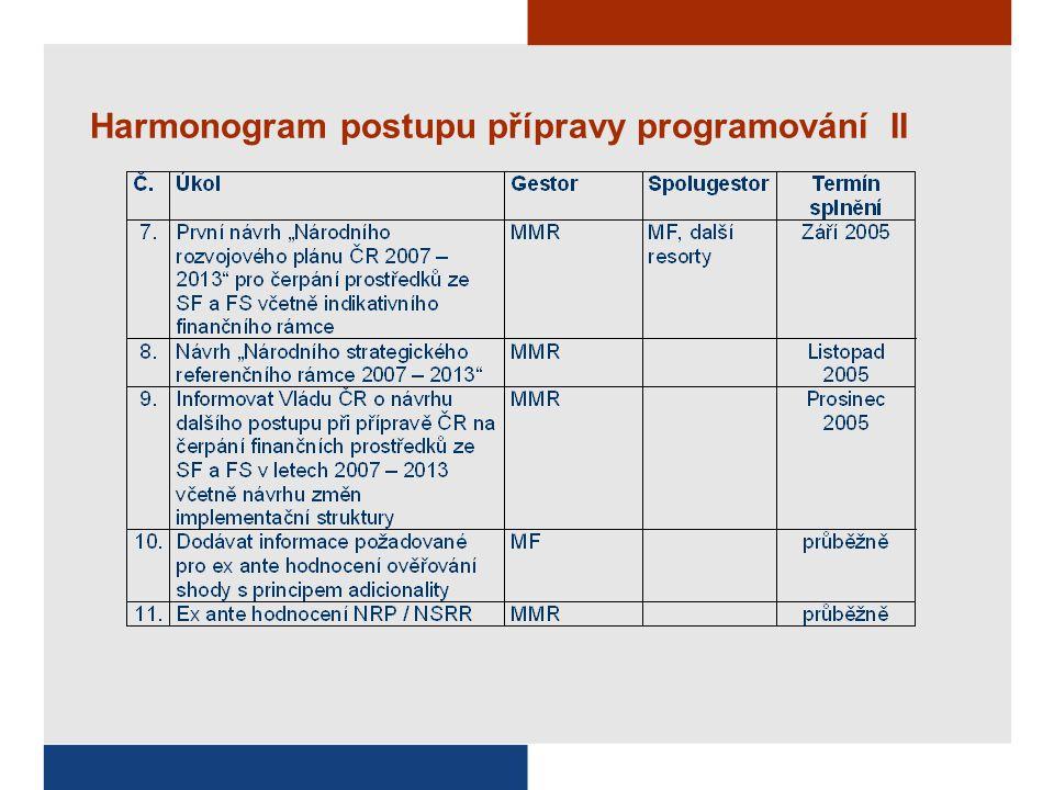 Harmonogram postupu přípravy programování II