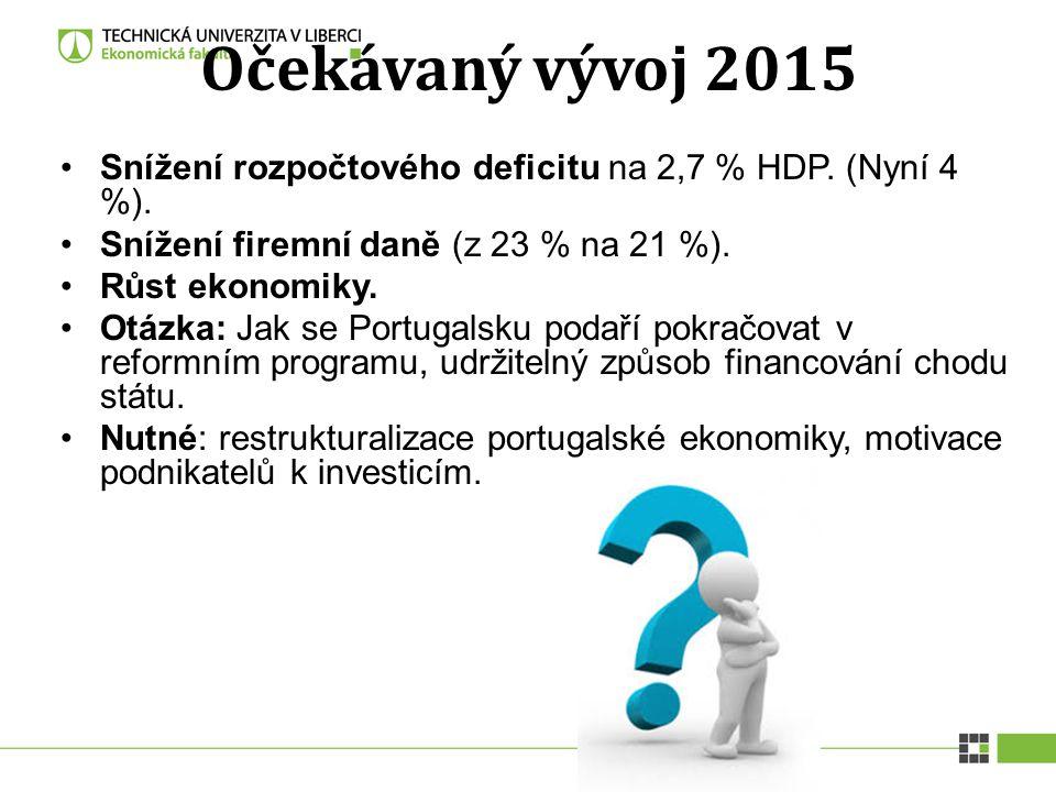 Očekávaný vývoj 2015 Snížení rozpočtového deficitu na 2,7 % HDP. (Nyní 4 %). Snížení firemní daně (z 23 % na 21 %). Růst ekonomiky. Otázka: Jak se Por