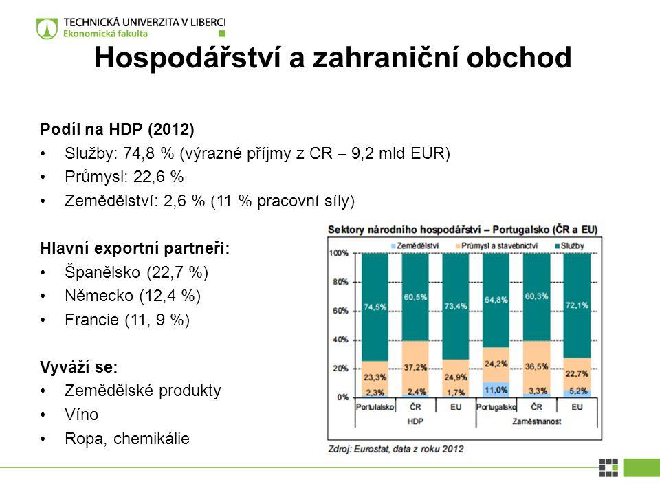 Hospodářství a zahraniční obchod Podíl na HDP (2012) Služby: 74,8 % (výrazné příjmy z CR – 9,2 mld EUR) Průmysl: 22,6 % Zemědělství: 2,6 % (11 % praco