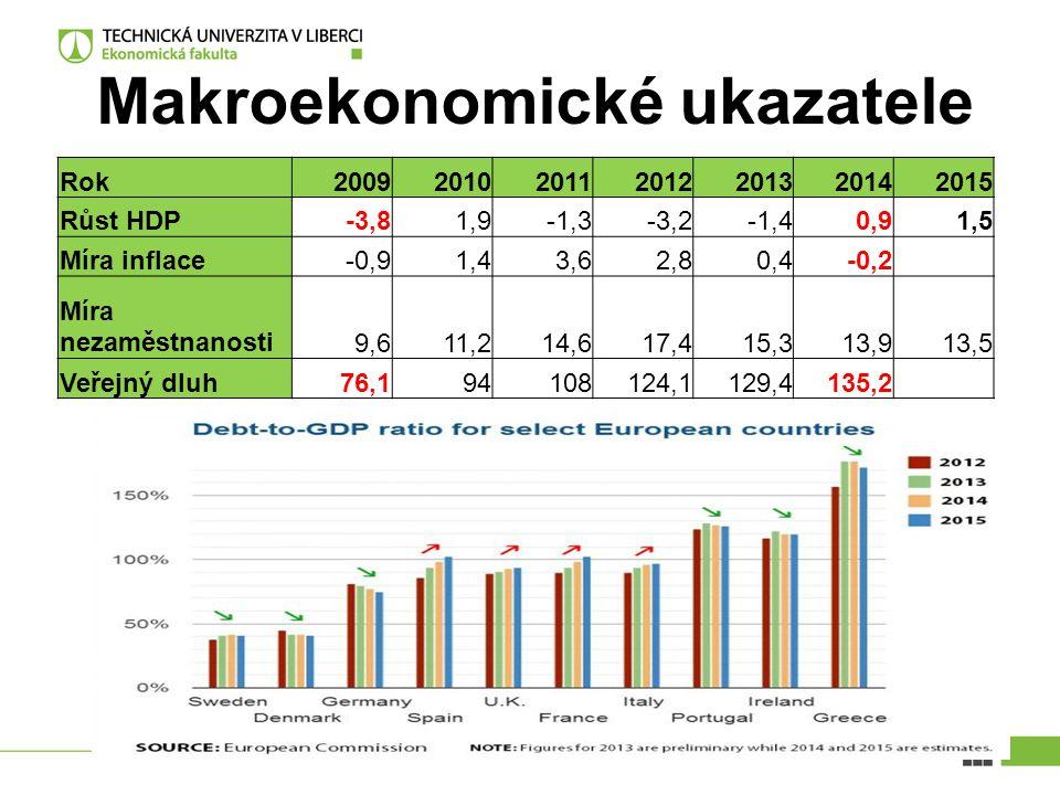 Makroekonomické ukazatele Rok2009201020112012201320142015 Růst HDP-3,81,9-1,3-3,2-1,40,91,5 Míra inflace-0,91,43,62,80,4-0,2 Míra nezaměstnanosti9,611