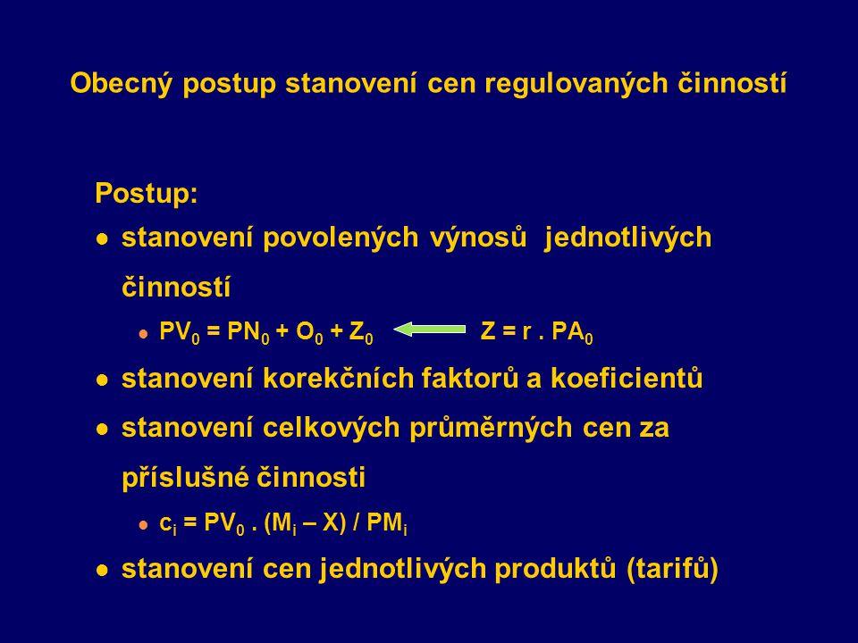 Obecný postup stanovení cen regulovaných činností Postup: stanovení povolených výnosů jednotlivých činností PV 0 = PN 0 + O 0 + Z 0 Z = r. PA 0 stanov