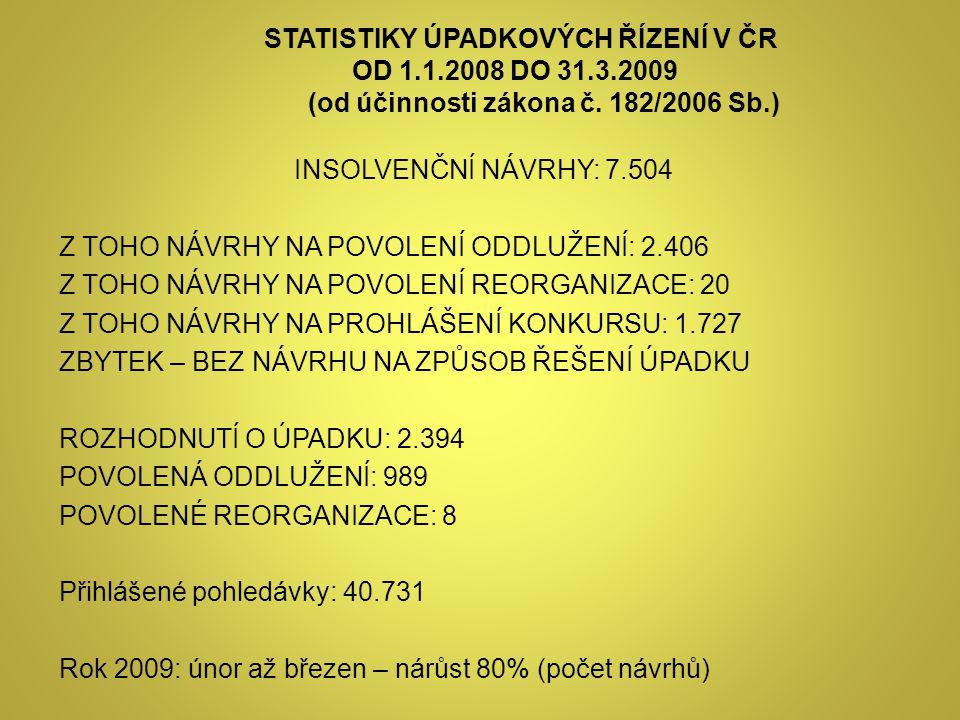 STATISTIKY ÚPADKOVÝCH ŘÍZENÍ V ČR OD 1.1.2008 DO 31.3.2009 (od účinnosti zákona č. 182/2006 Sb.) INSOLVENČNÍ NÁVRHY: 7.504 Z TOHO NÁVRHY NA POVOLENÍ O