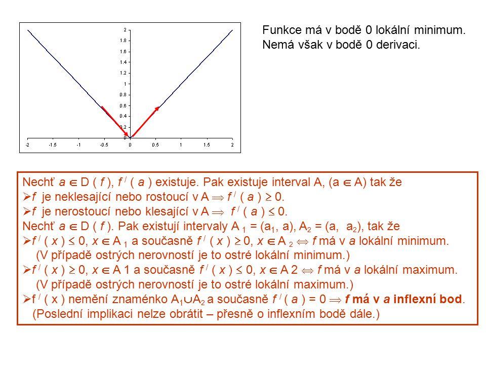 Funkce má v bodě 0 lokální minimum. Nemá však v bodě 0 derivaci. Nechť a  D ( f ), f / ( a ) existuje. Pak existuje interval A, (a  A) tak že  f je