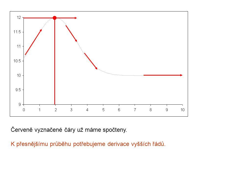Červeně vyznačené čáry už máme spočteny. K přesnějšímu průběhu potřebujeme derivace vyšších řádů.