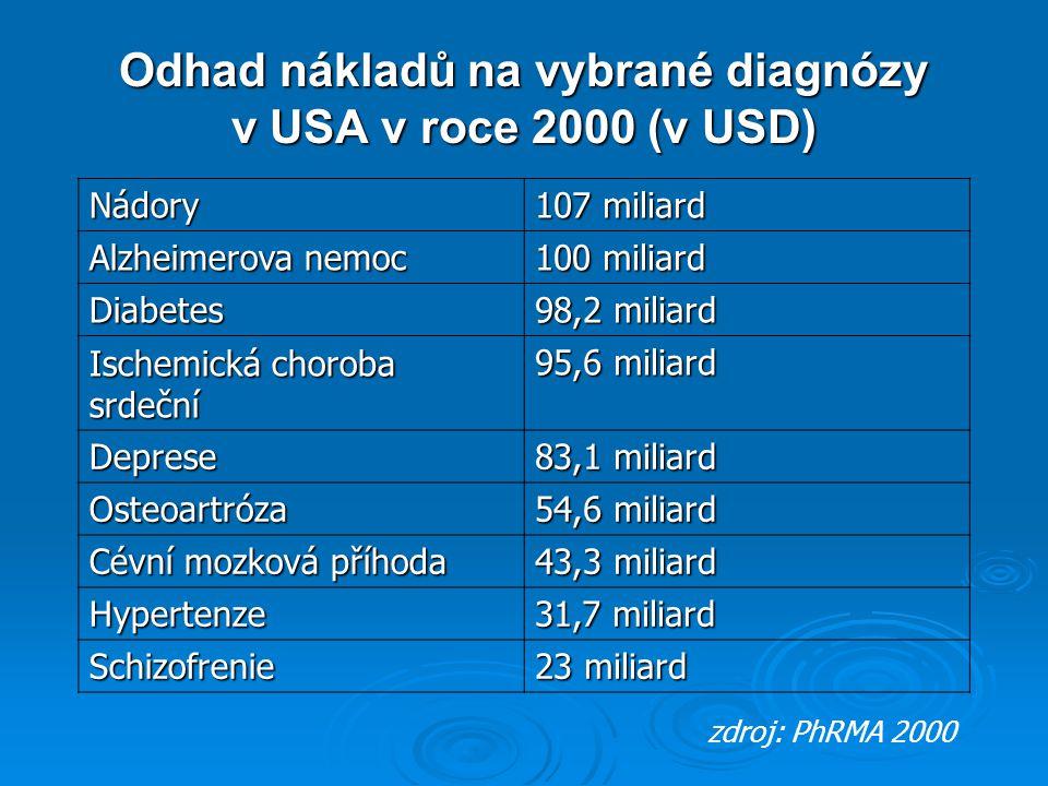Odhad nákladů na vybrané diagnózy v USA v roce 2000 (v USD) Nádory 107 miliard Alzheimerova nemoc 100 miliard Diabetes 98,2 miliard Ischemická choroba srdeční 95,6 miliard Deprese 83,1 miliard Osteoartróza 54,6 miliard Cévní mozková příhoda 43,3 miliard Hypertenze 31,7 miliard Schizofrenie 23 miliard zdroj: PhRMA 2000